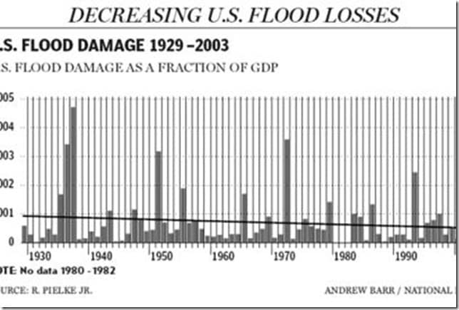 Flood Damage as a fraction of US GDP