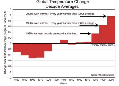 No Room for Doubt: Global Warming is Real