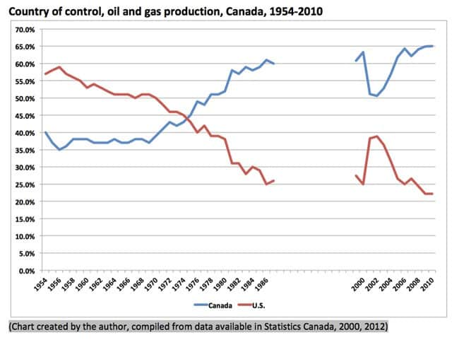 Kellogg-Control-of-oil-gas