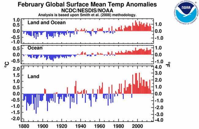 Temperature history for all Februaries from 1880-2014