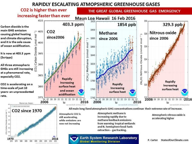 Greenhouse Gas Escalation