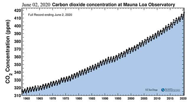 Keeling-Curve-June-2-2020.jpg