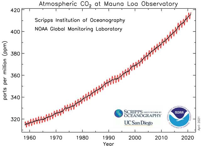 https://climateandcapitalism.com/wp-content/uploads/2021/04/Keeling-Curve-April-2021.jpg